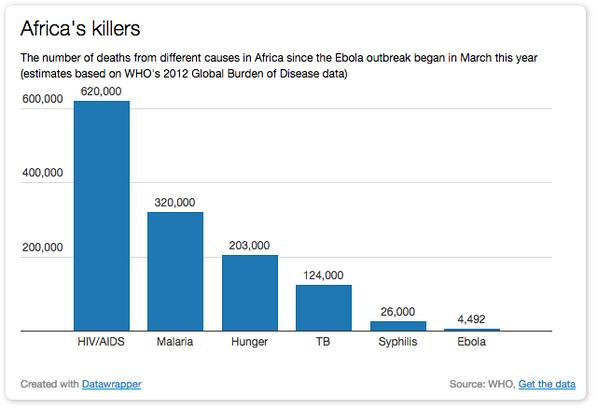 Numero di morti in Africa dall'inizio dell'epidemia di ebola di quest'anno, divisi per causa.