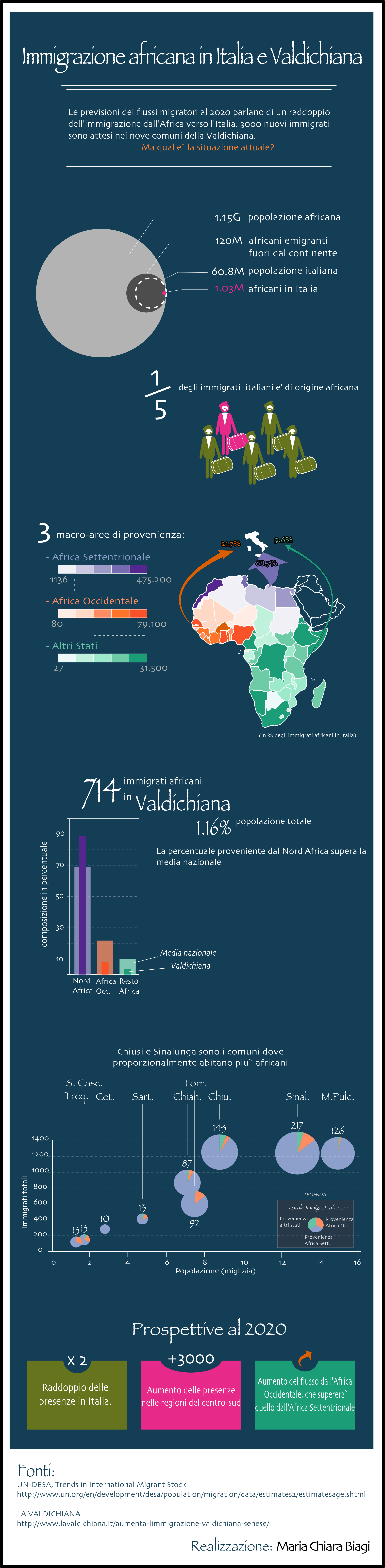 AfricanImmigrationITA4Web