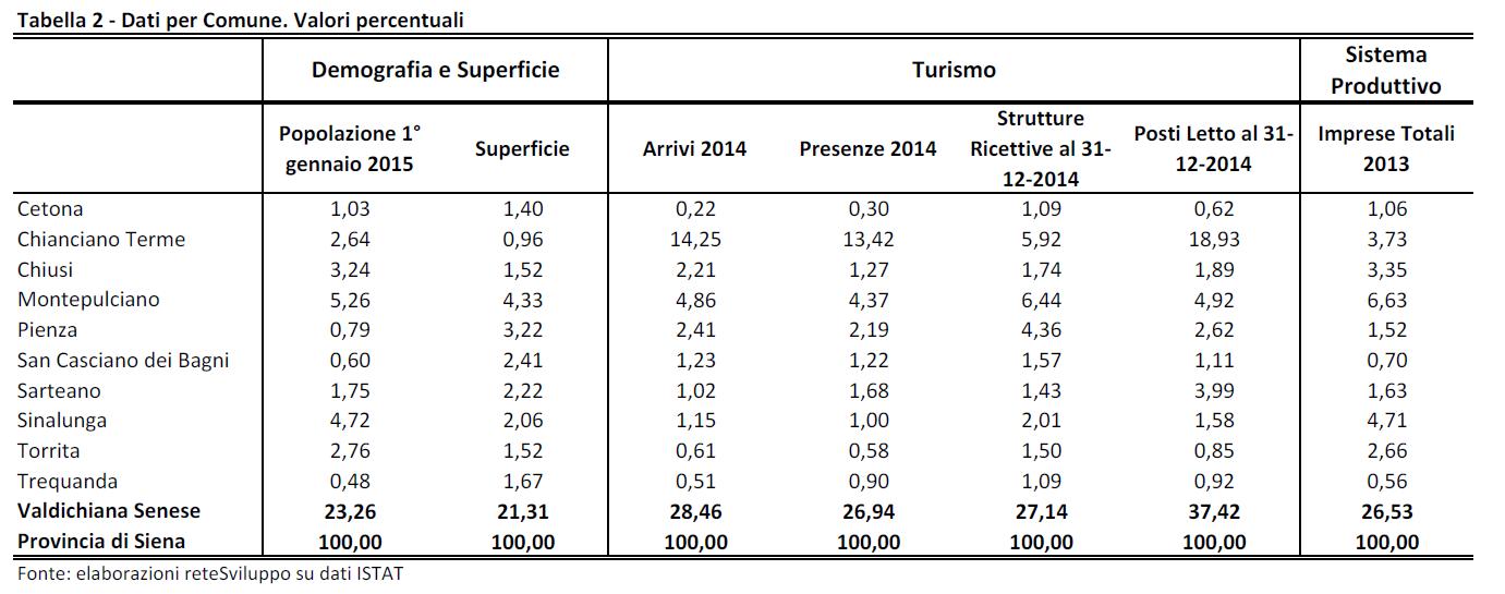 pienza tabella 2