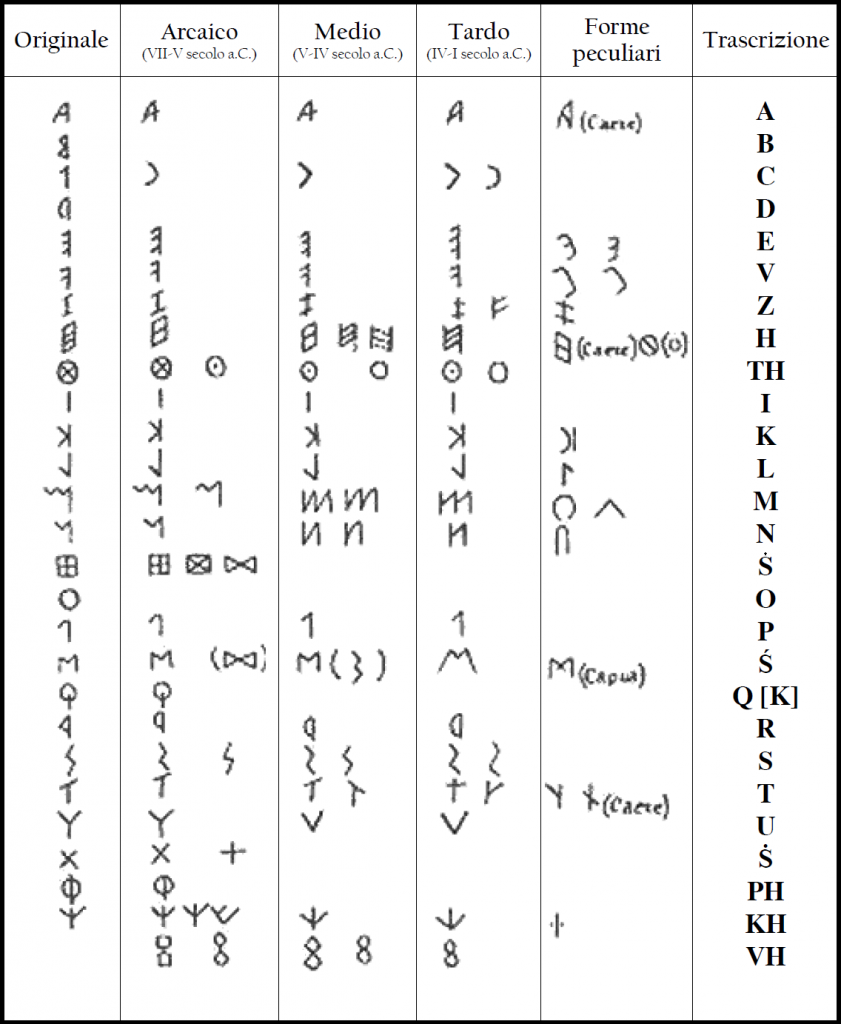 L'evoluzione dell'alfabeto etrusco